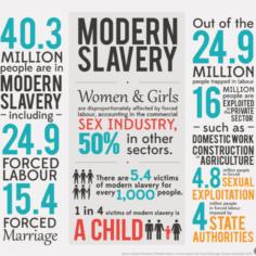 Human Trafficking and Modern Day Slavery